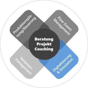 Digitalisierung, Simulation, Planungsmodelle