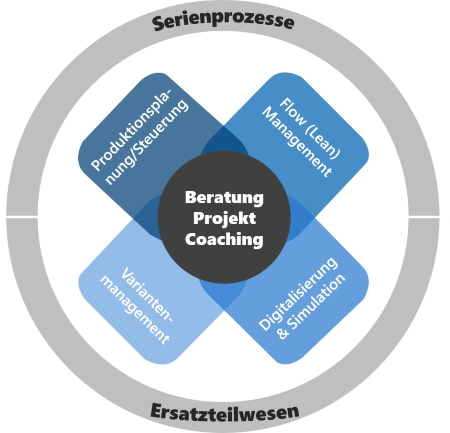 Kompetenzen: Beratung, Projektmanagement, Coaching für Serienprozesse und Ersatzteilwesen