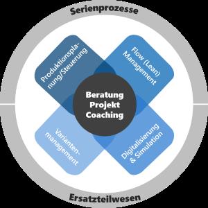 Kompetenzfelder wilogs Leistungsspektrum - Serienlogistik und Ersatzteillogistik